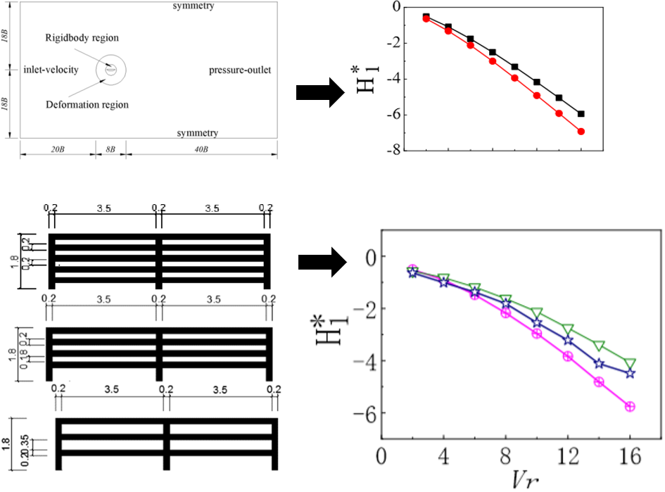 Effects of the wide-body suspension bridge auxiliary structure on flutter characteristics by CFD