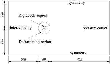 Numerical simulation of flow field region