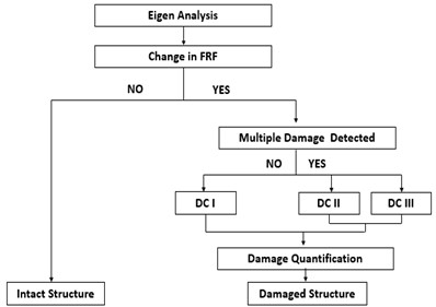 Damage detection algorithm based on natural frequencies