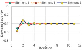 Damage severity estimator (α) for DCI, DCII and DCIII