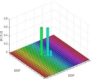 Damage indicator (β) for DCI: a) based on element, b) based on DOF