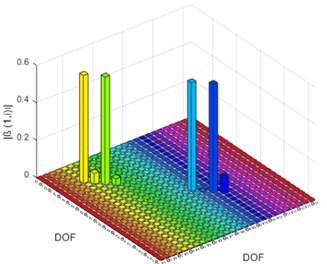 Damage indicator (β) for DCII: a) based on element, b) based on DOF