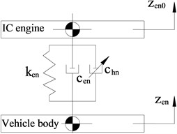 Lumped parameter model of IC engine mounting system