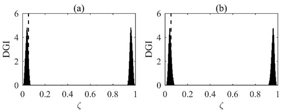 DGIs obtained by fusing first 5 DGPFs: a) stages I to II; b) stages I to III