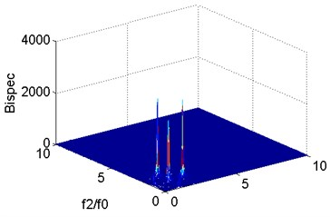 Bispectral analysis of vibration signal at m= 0.3