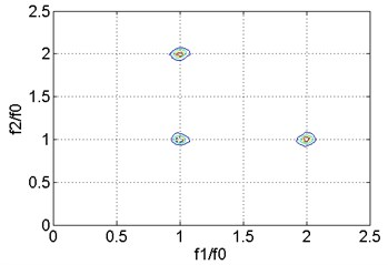 Bispectral analysis of vibration signal at m=0.3