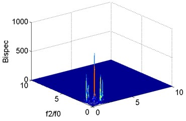 Analysis result of vibration signal when m=0.1