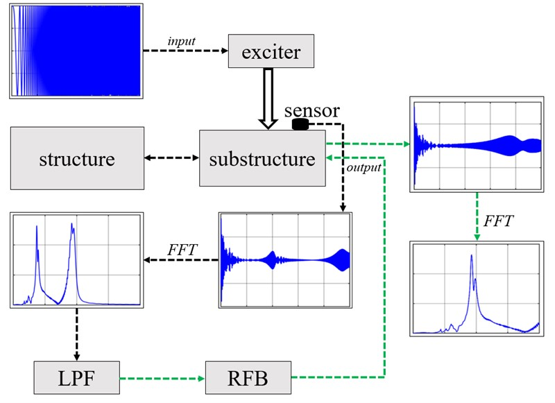 Damage detection in sluice hoist beams subject to excitation at resonance frequency band based on local primary frequency