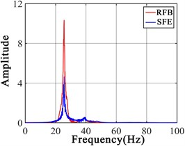 Responses forced by RFB and SFE a) frequency domain responses of node 1, b) time domain responses of node 1, c) frequency domain responses of node 2, d) time domain responses of node 2