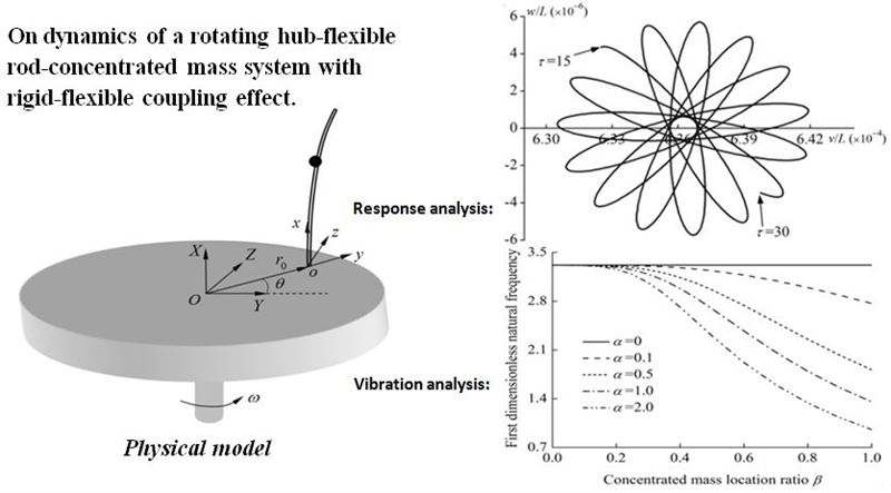 On dynamics of a rotating hub-flexible rod-concentrated mass system considering rigid-flexible coupling effect