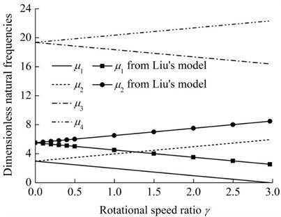 The first four dimensionless natural frequencies of the rotating rod-concentrated  mass system versus rotational speed ratio (α= 0.1 and β= 1)