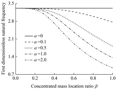The variation of the dimensionless fundamental natural frequency of the rotating  rod-concentrated mass system versus concentrated mass location ratio (γ= 0.2)
