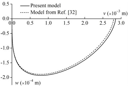 Tip motion trajectories of the rotating rod (m= 0.3 kg, L= 0.3 m and ϖ= 2 rad/s)