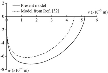 Tip motion trajectories of the rotating rod (m= 0.1 kg, L=0.8 m and ϖ= 1 rad/s)