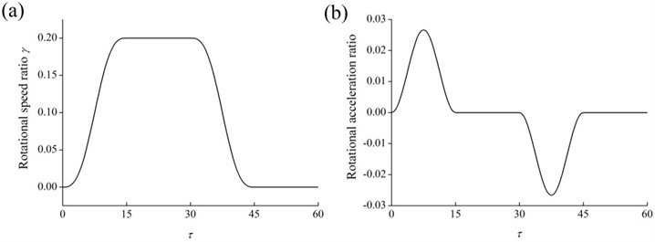 Variations of a) the rotational speed ratio and b) the rotational acceleration ratio of the hub