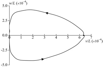 Tip motion trajectory of the rod for the whole process  of the hub motion (γ=0.2, T=15, α=0.1, β=1 and δ=0.1)