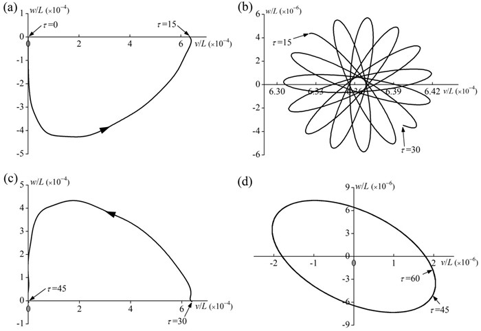 Tip motion trajectory of the rod for the four different motion processes (γ= 0.2, T= 15, α= 0.1, β= 1 and δ= 0.1): a) the spin-up process (0≤τ≤15), b) the steady-state rotation process  (15≤τ≤30), c) the spin-down process (30≤τ≤45), d) the static process (τ≥ 45)