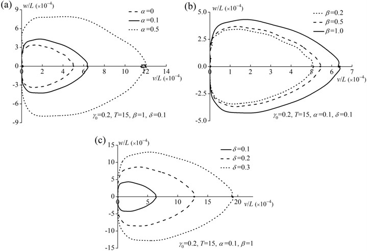 Effects of parameters on the tip motion trajectory of the rod: a) effect of concentrated mass ratio,  b) effect of concentrated mass location ratio, c) effect of initial eccentricity ratio