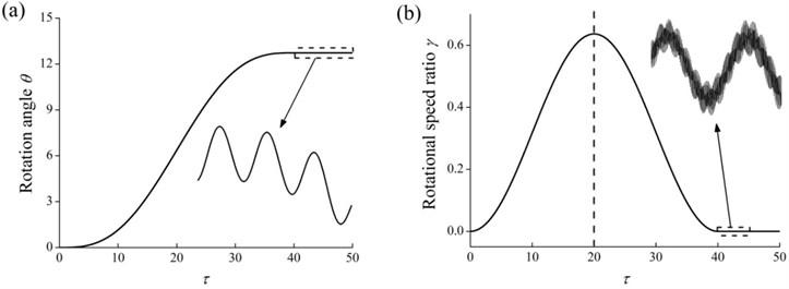 Rotation responses of the hub (E-tor0= 1, T= 40, α= 0.5, β= 1, δ= 0.05, d/L=0.01  and ηH= 20): a) the rotation angle, b) the rotational speed ratio
