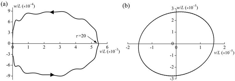 Tip motion trajectory of the rod (E-tor0= 1, T= 40, α= 0.5, β= 1, δ= 0.05, d/L= 0.01 and  ηH= 20): a) the whole process (0≤τ≤50), b) the no external torque process (40≤τ≤50)