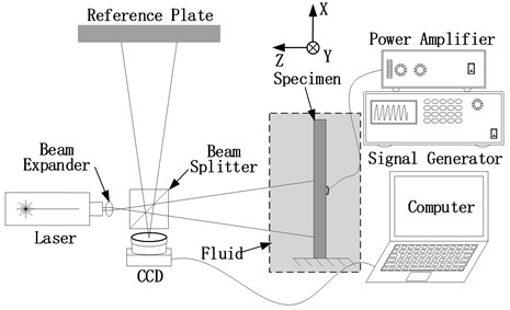 Schematic of out of plane movement detection system