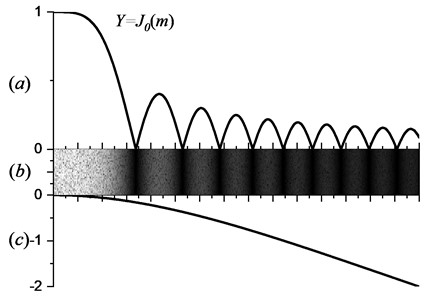 Variation of gray-value with vibrating amplitude: a) zero-order Bessel function, b) first-order bending fringe pattern of cantilever beam, c) first-order bending mode of cantilever beam