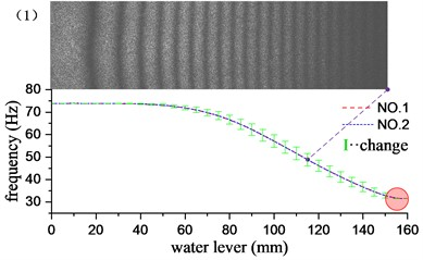 Influence of different water levels on the first 6 natural frequencies of cantilever plates