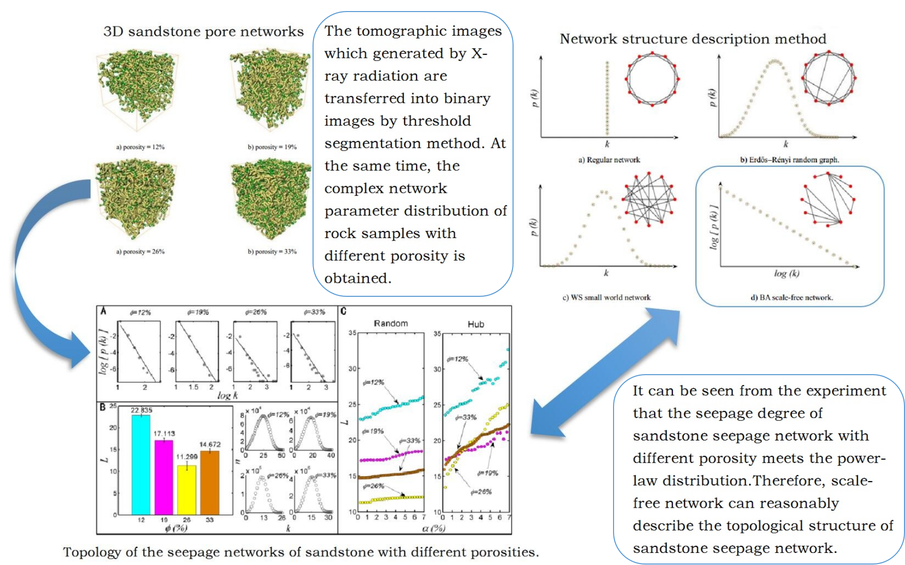 Study on microstructure mechanism of sandstone based on complex network theory