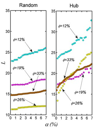 Topology of the seepage networks of sandstone with different porosities