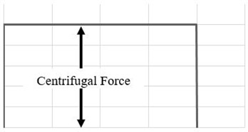 Schematic diagram of fatigue loading applied to the compressor blades: a) mean stress caused by centrifugal force, b) cyclic stress caused by aerodynamic force, c) superimposition of two loads