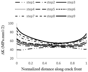 Distribution of stress intensity factor changes of crack front on the suction side during:  a) steps 1 to 9 b) steps 10 to 15 of growth