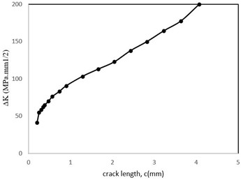 Stress intensity factor changes related to the crack length
