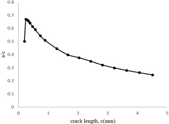 Aspect ratio (a/c) changes related to the crack length