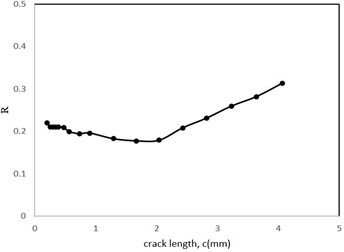 The stress ratio parameter changes with the crack length
