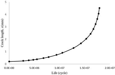 Crack length diagram versus total number of cycles (c-N)