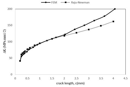 Stress intensity factor variation with the crack length based on two solutions