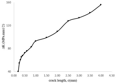 Stress intensity factor variations related to crack length