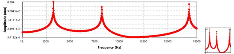 Frequency response of the blade
