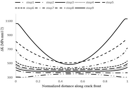 Maximum stress intensity factor distribution variations at different stages of crack growth