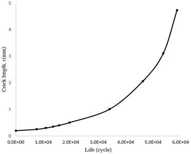 Crack growth rate (c-N)