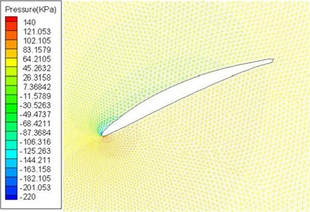 The static pressure distribution produced by airflow around the airfoil