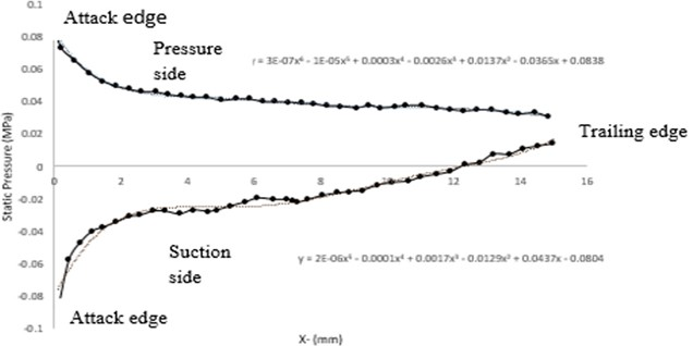 Pressure distribution on the pressure and suction sides of the blade