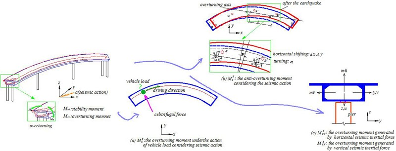 Experimental determination on the critical angle of seismic incidence of curved bridge