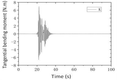 Time history of displacement at left end of main beam and bottom tangential moment  of 2# pier under Kobe wave (a=1.5 g, θ= 0°)