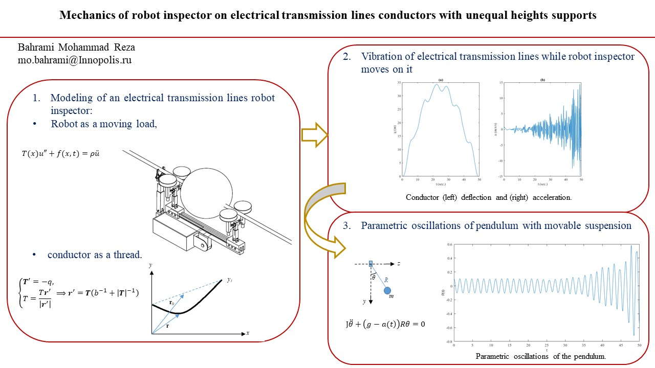 Mechanics of robot inspector on electrical transmission lines conductors with unequal heights supports