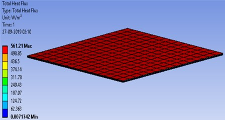 Heat flux distribution across the hybrid PVT