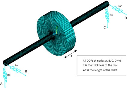 Meshed FE model of rotor bearing system
