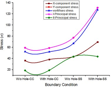 Stress comparison for Isotropic