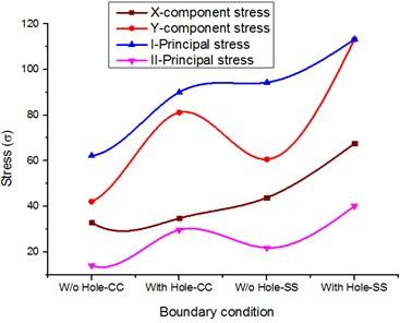 Stress comparison for composite materials