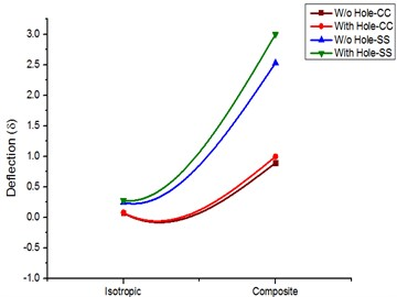 Deflection comparison for isotropic and composite materials